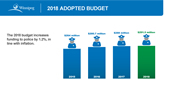 2018 Preliminary budget infographic 16
