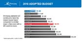 2018 Preliminary budget infographic 4