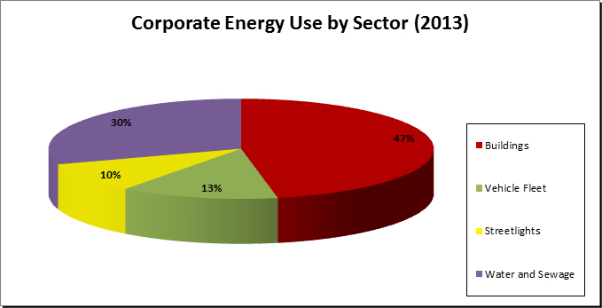 Corporate Energy Use by Sector 2013 - Buildings 47%, Water and Sewage 30%, Vehicle Fleet 13%, Streetlights 10%