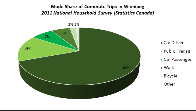 Mode Share of Commute Trips in Winnipeg 2011 National Household Survey (Statistics Canada)