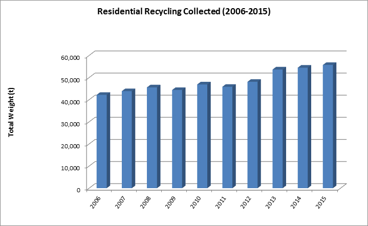 Residential Recycling Collected (2006-2015)