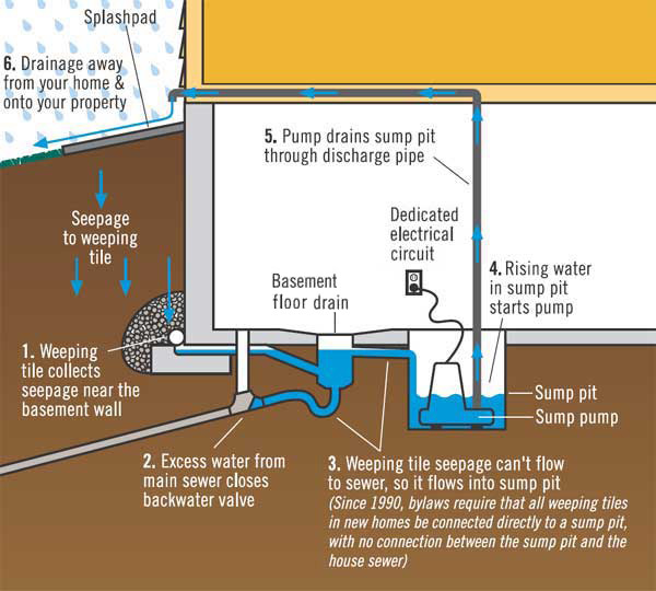 Basement Sumps How Do They Work Internachi Inspection