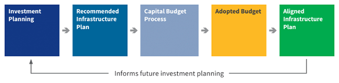 Recommended process flow to integrate the Infrastructure Plan with capital budgeting
