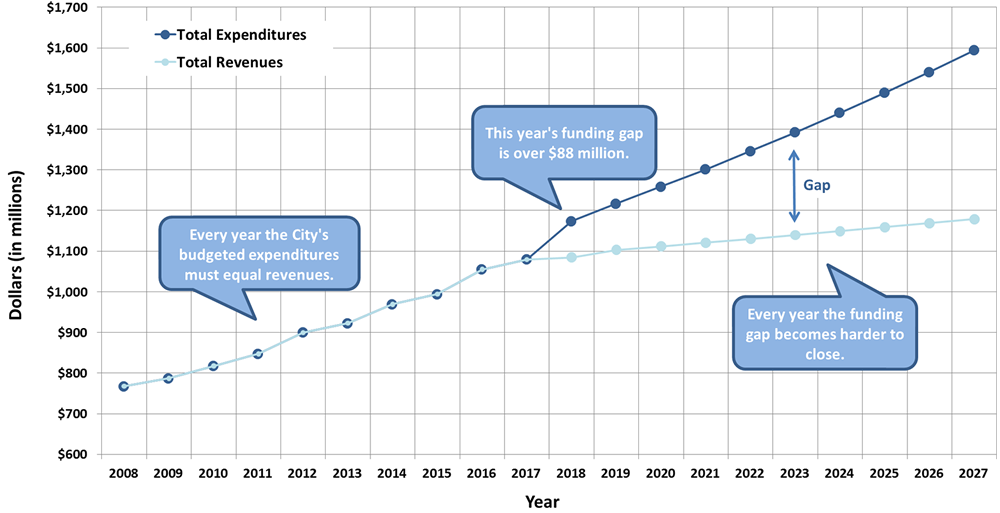 Tax Supported Operating Budget - Forecast line graph