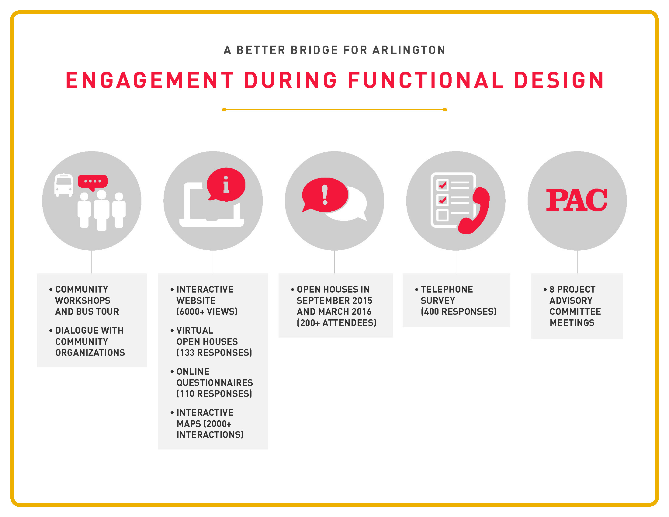 Engagement during functional design