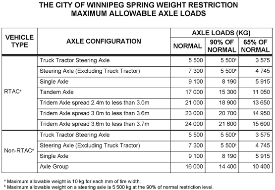 Axle Weight Restrictions : Spring weight restrictions public works city of winnipeg