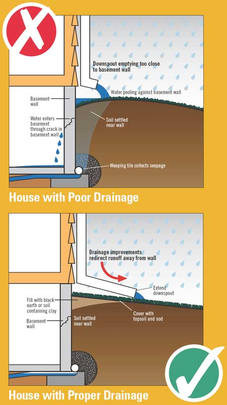 Protect Your Home From Basement Flooding - Drainage/Flooding - Water