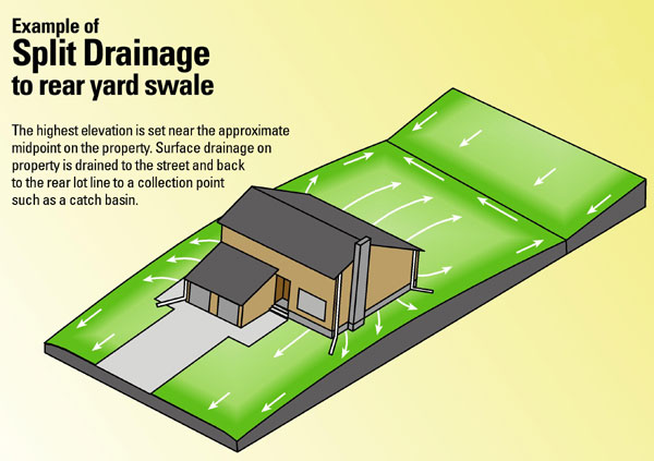 Lot Drainage Residential Lot Grading Drainage Flooding