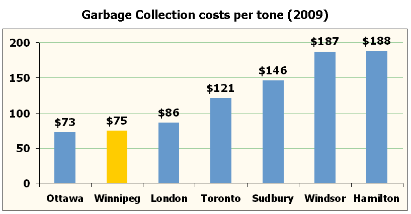 Residential garbage collection costs per tonne (2009): Ottawa: $73; Winnipeg: $75; London: $86; Toronto: $121; Sudbury: $146; Windsor: $187; Hamilton: $188