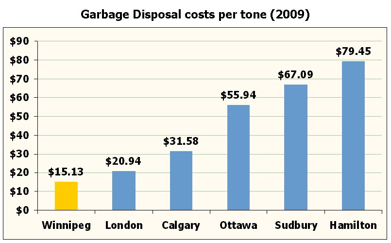 Garbage disposal costs per tonne (2009): Winnipeg $15.13; London $20.94; Calgary $31.58; Ottawa $55.94; Sudbuy $67.49; Hamilton: $75.49