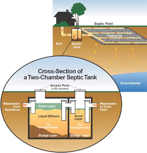 Septic systems water and waste city of winnipeg for Gravity septic system design