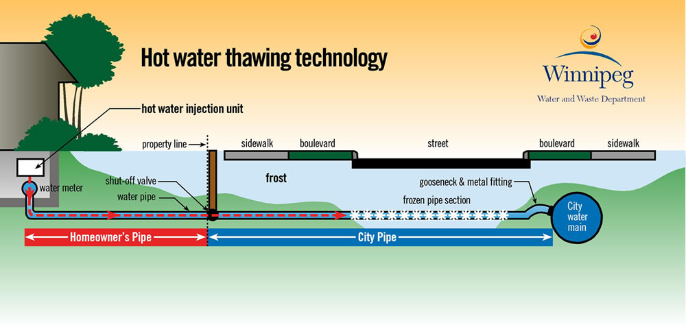 Thawing Equipment - Frozen water pipes - Water - Water and Waste ...